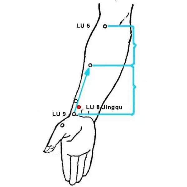 Jingqu acupoint