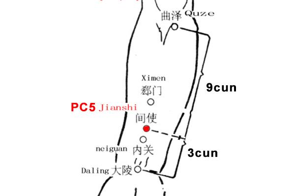 jianshi acupoint