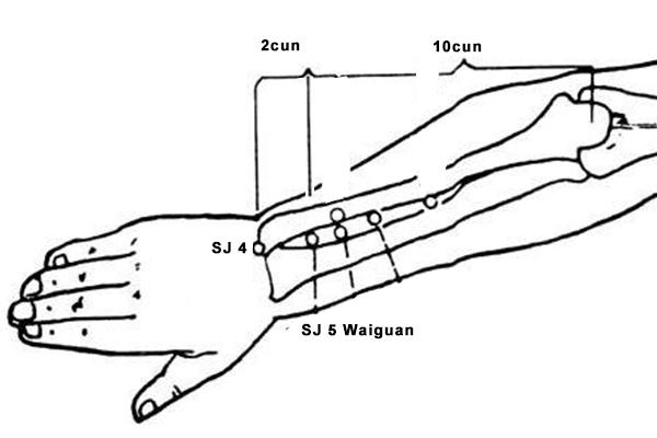 waiguan point